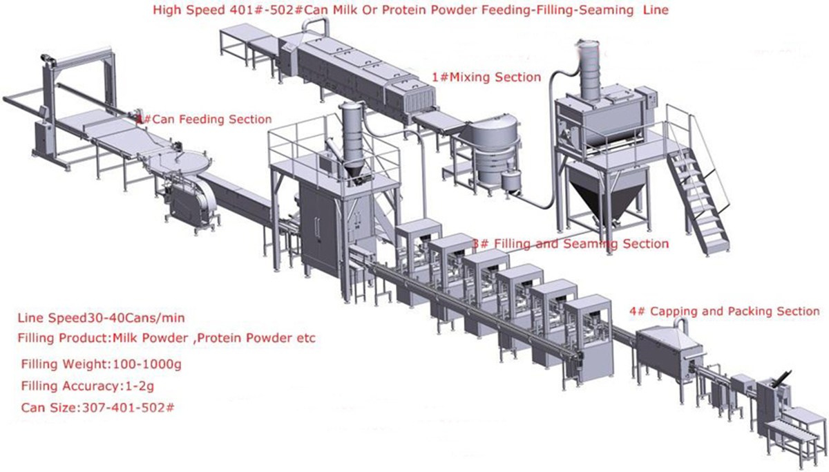 What Is Milk Powder Packaging Process?